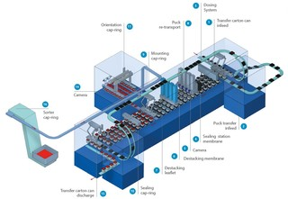 InlineCan - Process Flow Optima